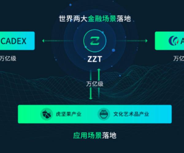 金种子通证ZZT,打通世界两大金融场景的生态通证